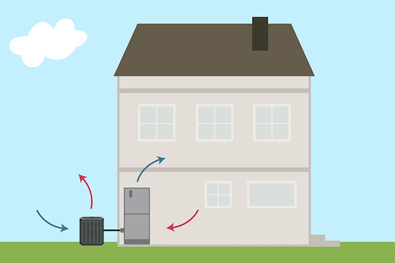 Illustration of a house with a heat pump outside, Video - What Is a Heat Pump? | HVAC Service | Wenatchee, WA
